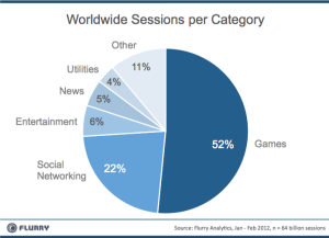 App sessions per category