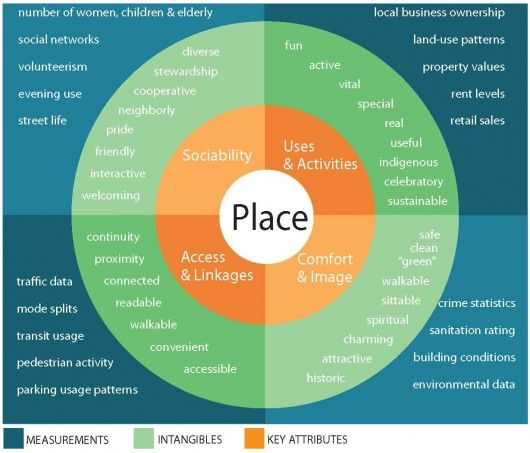 public_placemaking